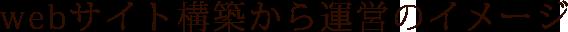 webサイト構築から運営のイメージ PDCAサイクル